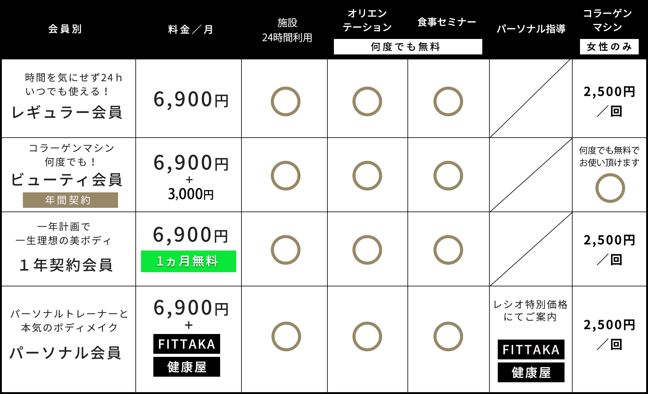 岡山北区 ジム RETIO BODY DESIGN(レシオ・ボディ・デザイン)会員様 料金表